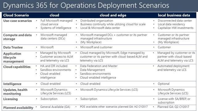 Microsoft Dynamics 365 infografik over deployment muligheder