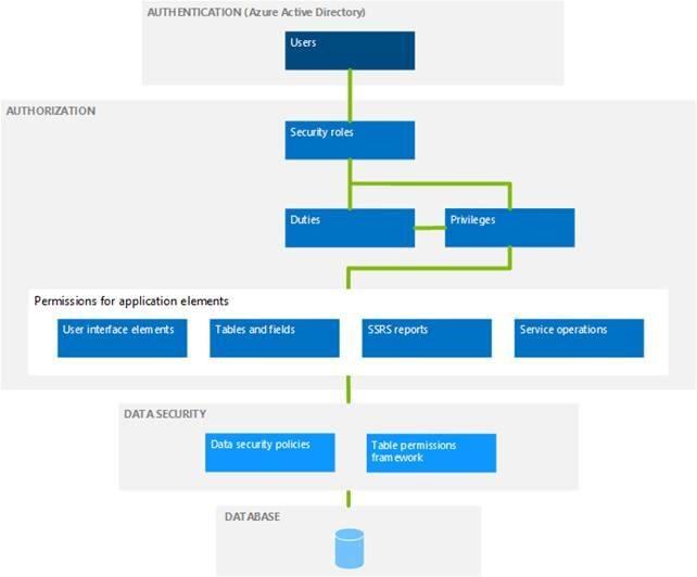 Sikkerhedsarkitekturen i Dynamics 365 illustreret i en figur